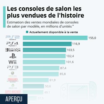 Infographie - consoles jeux video de salon les plus vendues au monde
