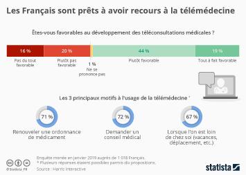 Infographie - chiffres clefs usage telemedecine france