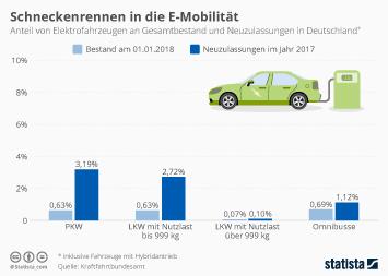 Infografik - Anteil von Elektrofahrzeugen in Deutschland