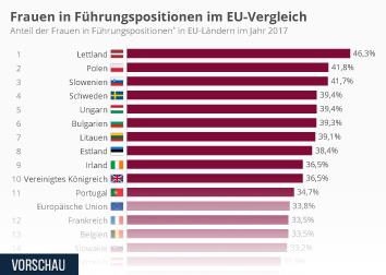 Infografik - Frauen in Führungspositionen im EU-Vergleich