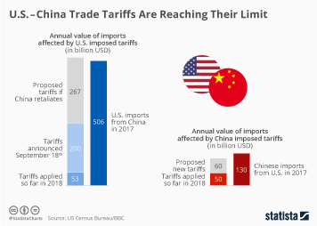 Infographic: U.S. - China Trade Tariffs Are Reaching Their Limit | Statista