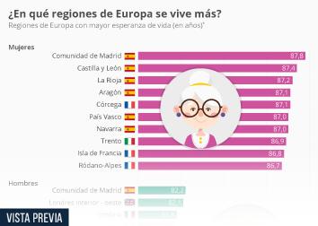 Infografía: La Comunidad de Madrid, región europea con mayor esperanza de vida  | Statista