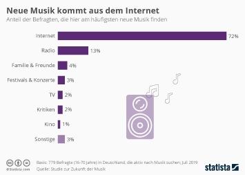 Neue Musik kommt aus dem Internet