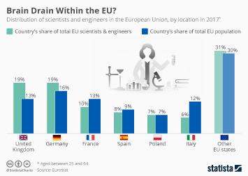 Infographic: Brain Drain Within the EU?   Statista