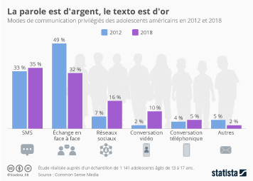 Infographie - modes communication adolescents