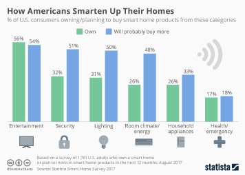 Infographic - Smart home adoption by category