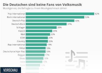 Infografik: Die Deutschen sind keine Fans von Volksmusik | Statista
