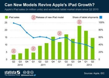 Can New Models Revive Apple's iPad Growth?