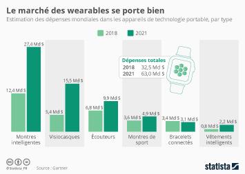 Infographie: Le marché des wearables se porte bien | Statista