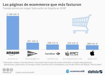 Infografía: Amazon.es vende más que las siguientes cuatro páginas juntas | Statista