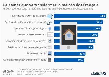 Infographie - domotique objets connectes souhaites par les français