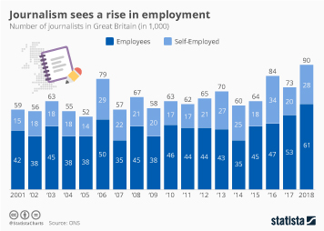 Link to Journalism sees a rise in employment Infographic