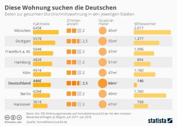 Infografik - Meistgesuchte Wohnungen Deutschlands