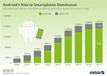 Infographic - Smartphone sales by OS
