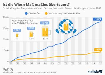 Infografik - Entwicklung des Bierpreises beim Oktoberfest