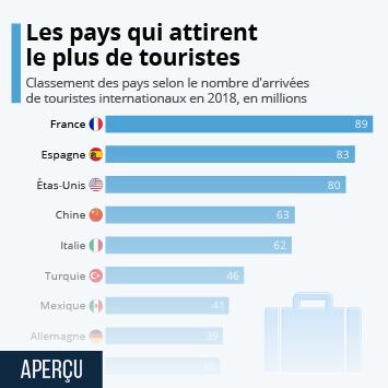 Infographie - pays qui accueillent le plus de touristes internationaux