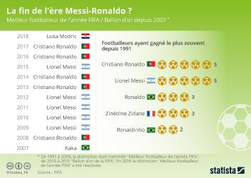 Infographie - meilleur footballeur de l annee FIFA