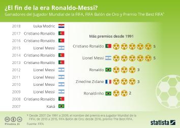 Infografía - Ganadores del Jugador Mundial de la FIFA, FIFA Balón de Oro y Premio The Best FIFA