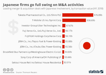 Infographic - leading merger and acquisition deals with Japanese involvement