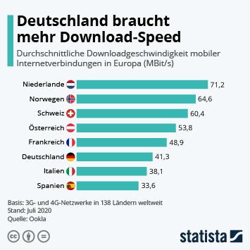 Infografik - Länder mit dem schnellsten mobilen Internet