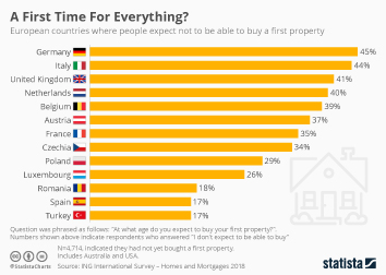 Infographic - Unaffordable property for first-time buyers in Europe