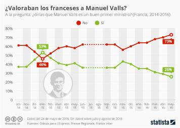 Infografía -  Manuel Valls, un primer ministro poco querido por los franceses