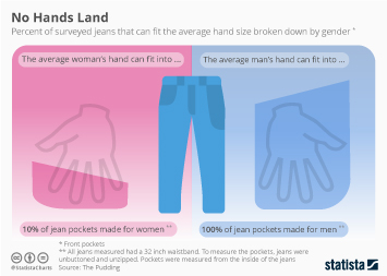 Infographic - No Hands Land