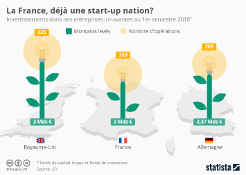 Infographie - investissements entreprises innovantes