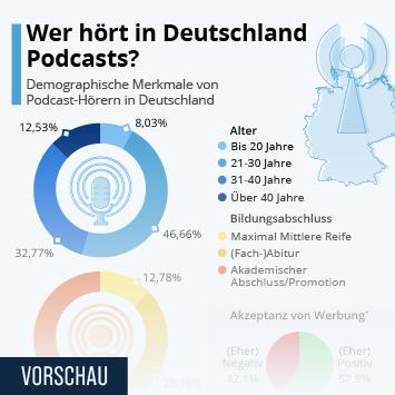 Infografik: Podcast-Hörer sind jung, gebildet und offen für Werbung | Statista