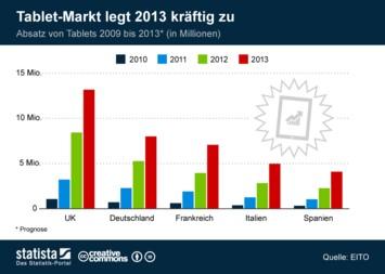 Infografik: Tablet-Markt legt 2013 kräftig zu  | Statista