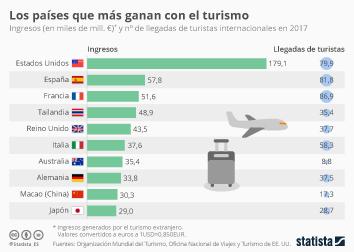 Infografía - Ingresos y el número de llegadas de turistas internacionales