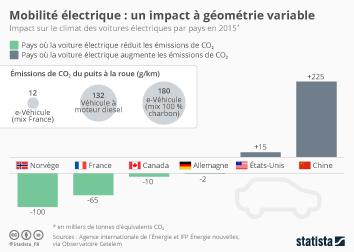 Infographie - émissions carbone voiture électrique par pays