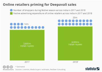 Infographic - key facts about online retail during Deepavali in India