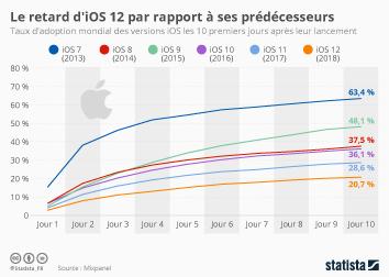 Infographie - taux adoption iOS apple apres lancement