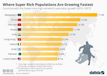 Infographic - countries with the fastest ultra-high-net-worth population growth