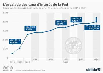 Infographie - evolution taux interet de la fed