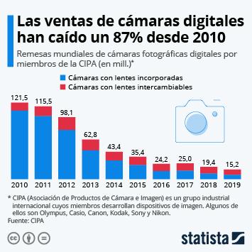 Infografía - La venta de cámaras digitales sigue cayendo