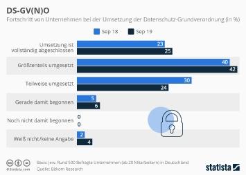 Infografik - Fortschritt von Unternehmen bei der Umsetzung der Datenschutz-Grundverordnung