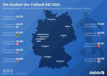 Infografik: Die Stadien der Fußball-EM 2024 | Statista