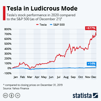 Link to Tesla in Ludicrous Mode Infographic