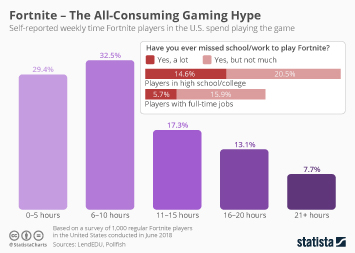 Infographic: Fortnite – The All-Consuming Gaming Hype | Statista
