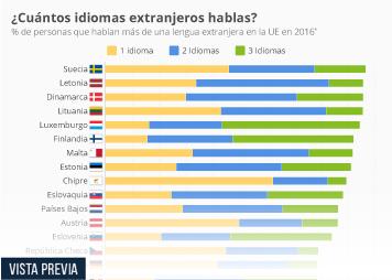 Infografía - Personas que hablan más de una lengua extranjera en la UE en 2016