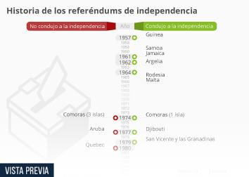 Infografía - Referéndums de independencia