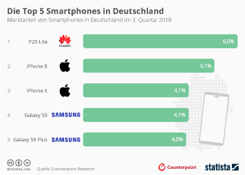 Infografik - Marktanteil der Top 5 Smartphones in Deutschland