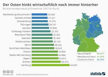 Infografik - Bruttoinlandsprodukt je Einwohner in Deutschland