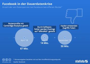 Infografik - Anzahl der von Datenpannen bei Facebook betroffenen Nutzer