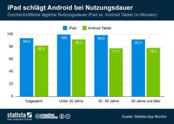 Infografik: iPad schlägt Android bei Nutzungsdauer   Statista