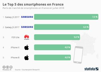 Infographie - parts de marché des smartphones les plus vendus en France