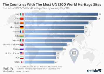 Infographic -  the number of UNESCO World Heritage Sites by country