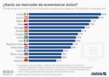 Infografía - Compras de ecommerce transfronterizo en países europeos